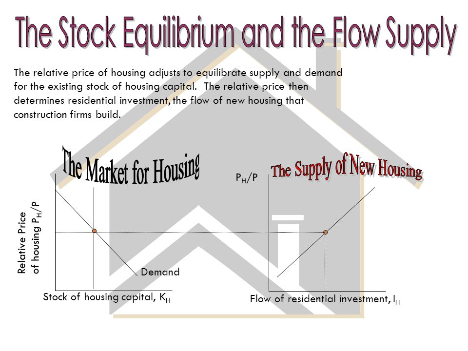 Demand Relative Price of housing P H /P P H /P The relative price of housing adjusts to equilibrate supply and demand for the existing stock of housing capital.
