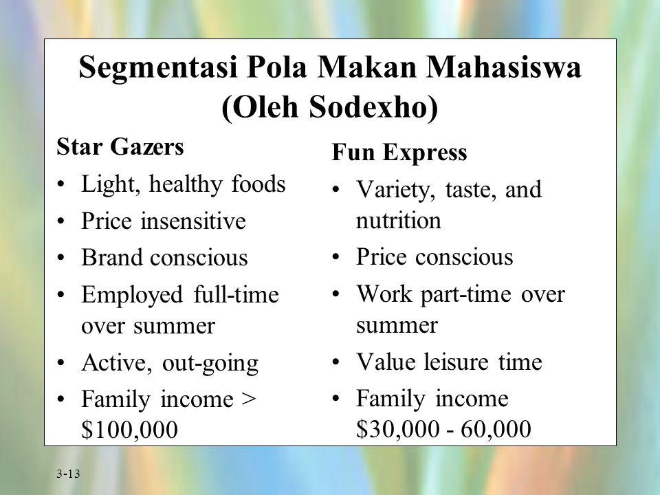 3-13 Segmentasi Pola Makan Mahasiswa (Oleh Sodexho) Star Gazers Light, healthy foods Price insensitive Brand conscious Employed full-time over summer