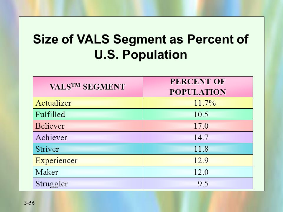 3-56 Size of VALS Segment as Percent of U.S. Population VALS TM SEGMENT PERCENT OF POPULATION Actualizer 10.5 11.7% Struggler Maker Experiencer Strive