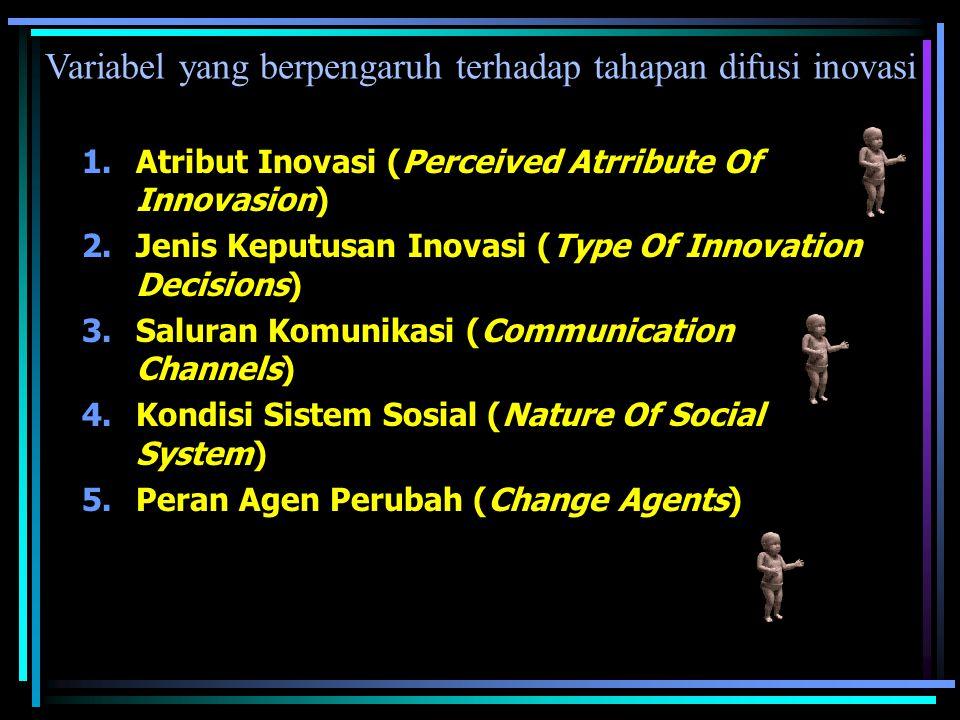 Jenis-jenis Inovasi 1.Penemuan 2.Pengembangan 3.Dublikasi 4.Sintesis 5.kesimpulan