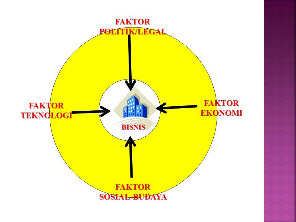 FAKTORPOLITIK/LEGAL FAKTORSOSIAL-BUDAYA FAKTOREKONOMI FAKTORTEKNOLOGI BISNIS