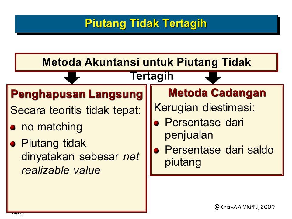 Materi 04-11 @Kris-AA YKPN, 2009 Piutang Tidak Tertagih Metoda Cadangan Kerugian diestimasi: Persentase dari penjualan Persentase dari saldo piutang M