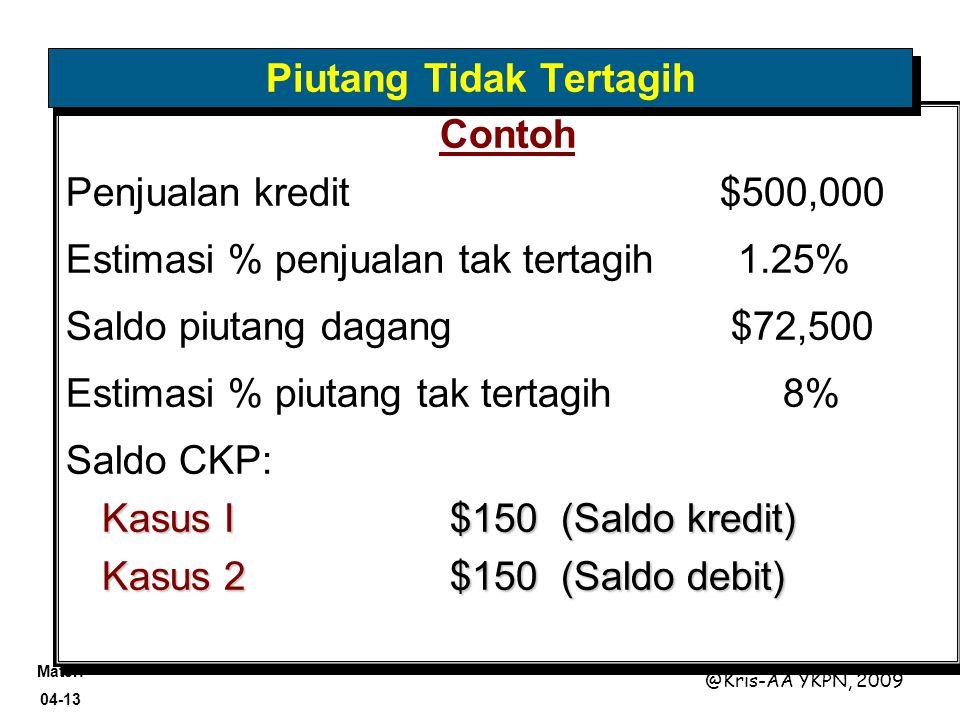 Materi 04-13 @Kris-AA YKPN, 2009 Contoh Penjualan kredit $500,000 Estimasi % penjualan tak tertagih 1.25% Saldo piutang dagang $72,500 Estimasi % piut