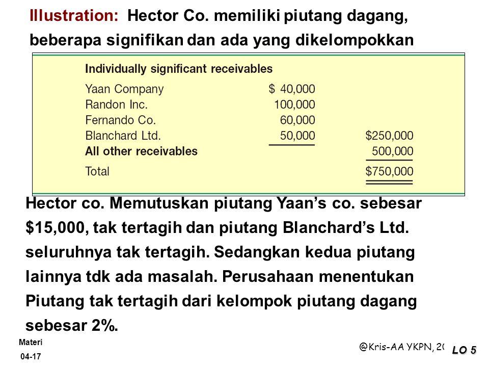Materi 04-17 @Kris-AA YKPN, 2009 LO 5 Illustration: Hector Co. memiliki piutang dagang, beberapa signifikan dan ada yang dikelompokkan Hector co. Memu