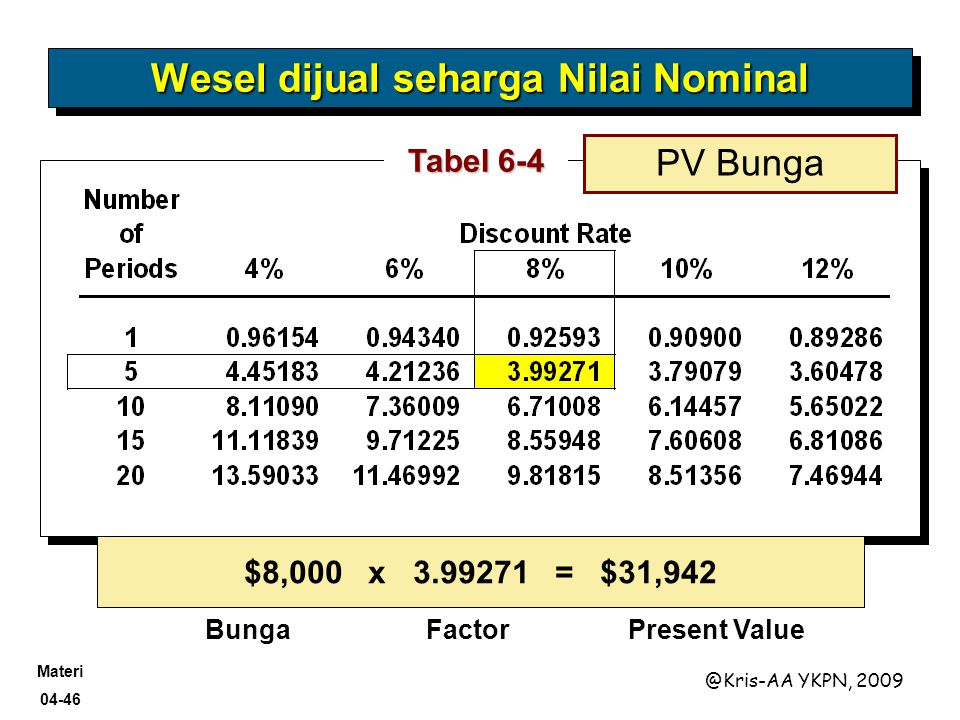 Materi 04-46 @Kris-AA YKPN, 2009 Tabel 6-4 $8,000 x 3.99271 = $31,942 BungaFactorPresent Value PV Bunga Wesel dijual seharga Nilai Nominal