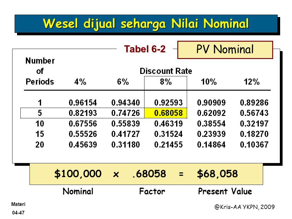 Materi 04-47 @Kris-AA YKPN, 2009 Tabel 6-2 $100,000 x.68058 = $68,058 NominalFactorPresent Value PV Nominal Wesel dijual seharga Nilai Nominal