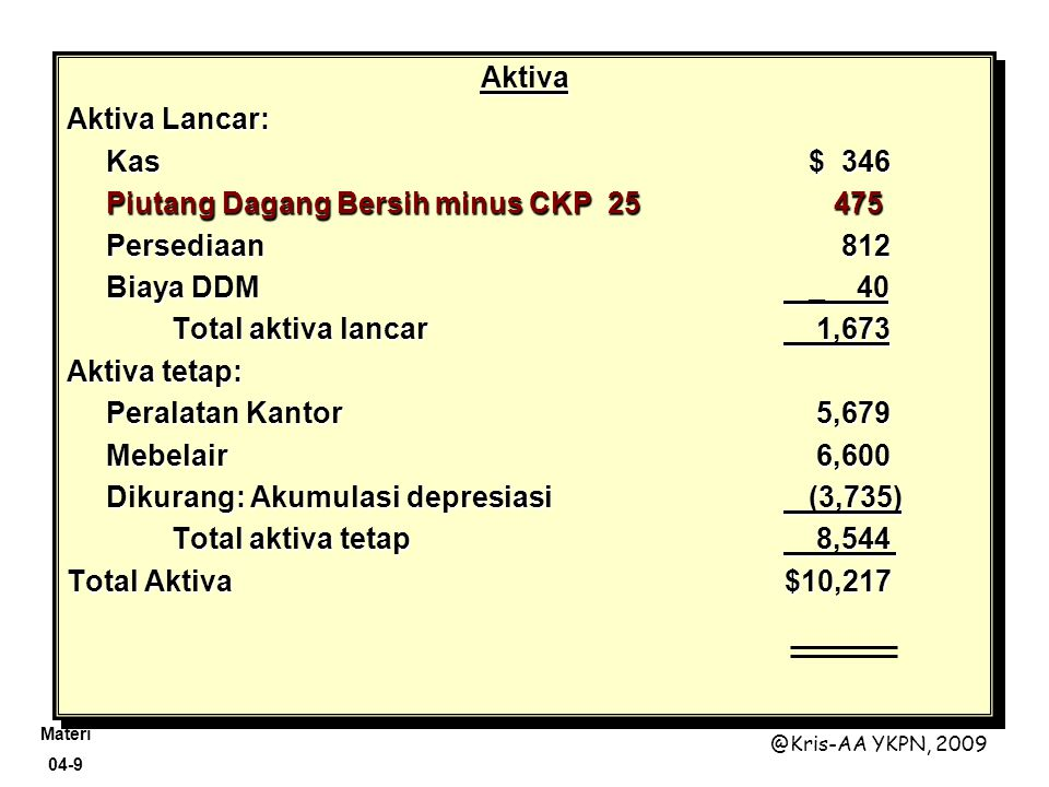 Materi 04-9 @Kris-AA YKPN, 2009 Aktiva Aktiva Lancar: Kas $ 346 Piutang Dagang Bersih minus CKP 25 475 Persediaan 812 Biaya DDM _ 40 Total aktiva lanc