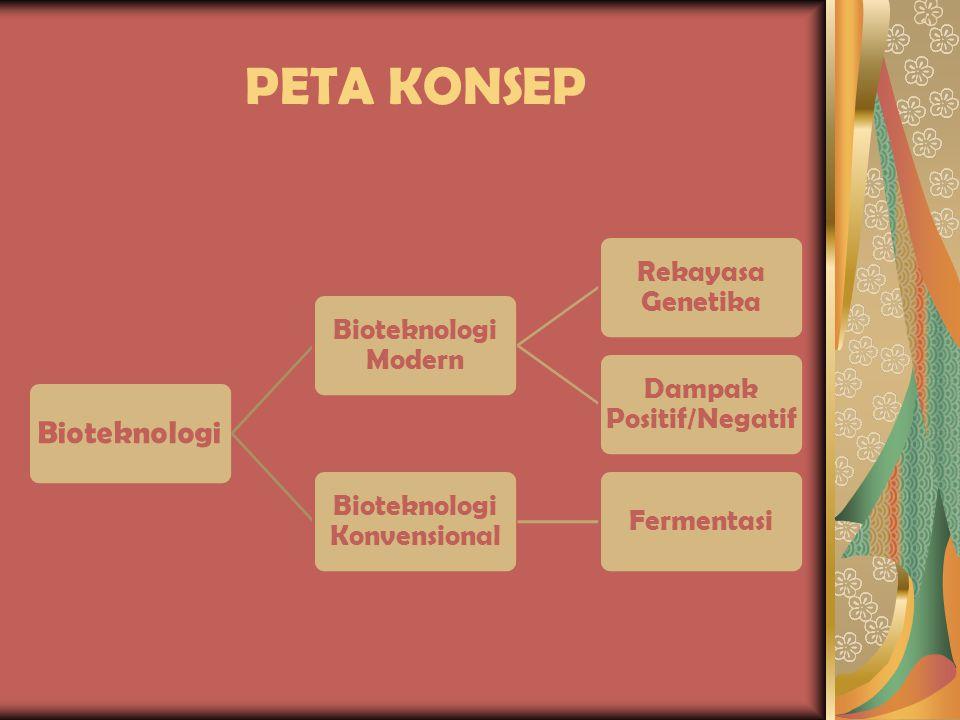 PETA KONSEP Bioteknologi Bioteknologi Modern Rekayasa Genetika Dampak Positif/Negatif Bioteknologi Konvensional Fermentasi