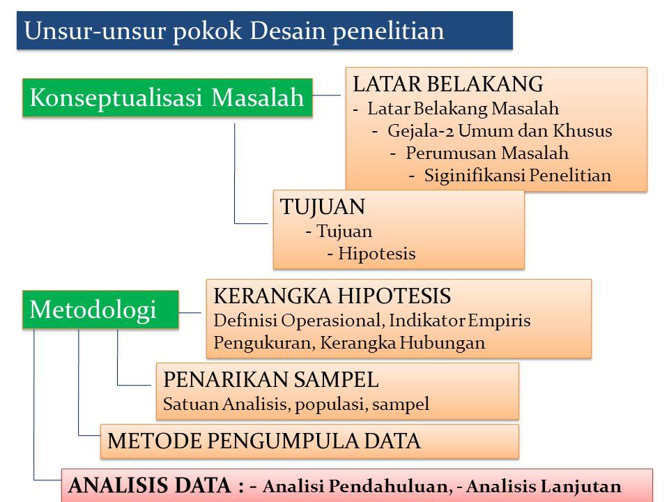 Unsur-unsur pokok Desain penelitian Konseptualisasi Masalah Metodologi LATAR BELAKANG - Latar Belakang Masalah - Gejala-2 Umum dan Khusus - Perumusan