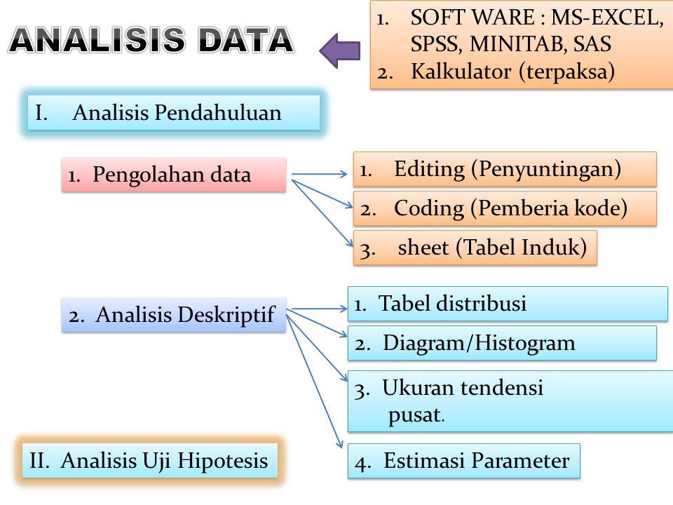I.Analisis Pendahuluan 1.Editing (Penyuntingan) 1. Pengolahan data 2. Analisis Deskriptif 1. Tabel distribusi II. Analisis Uji Hipotesis 2. Coding (Pe