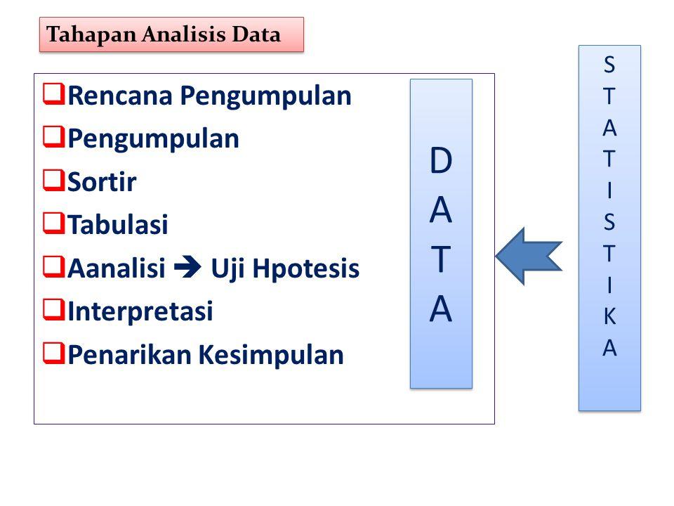  Rencana Pengumpulan  Pengumpulan  Sortir  Tabulasi  Aanalisi  Uji Hpotesis  Interpretasi  Penarikan Kesimpulan DATADATA DATADATA STATISTIKAST