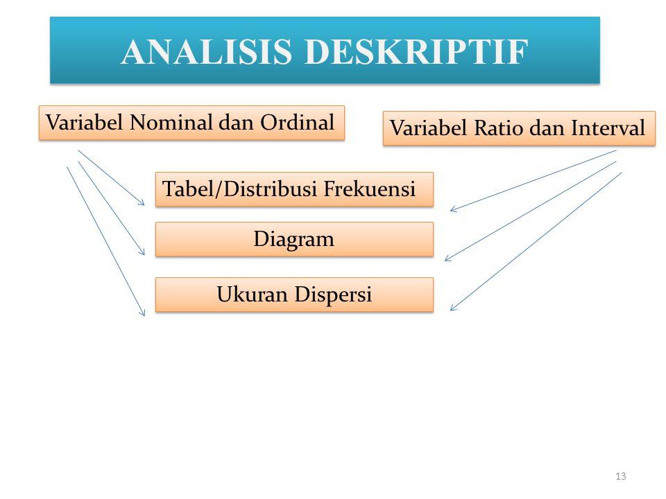 13 ANALISIS DESKRIPTIF Variabel Nominal dan Ordinal Tabel/Distribusi Frekuensi Diagram Ukuran Dispersi Variabel Ratio dan Interval