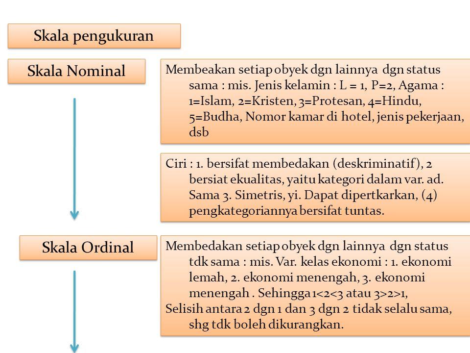 Skala pengukuran Skala Nominal Membeakan setiap obyek dgn lainnya dgn status sama : mis. Jenis kelamin : L = 1, P=2, Agama : 1=Islam, 2=Kristen, 3=Pro