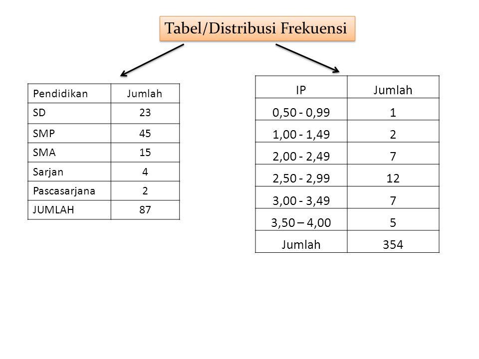PendidikanJumlah SD23 SMP45 SMA15 Sarjan4 Pascasarjana2 JUMLAH87 Tabel/Distribusi Frekuensi IPJumlah 0,50 - 0,991 1,00 - 1,492 2,00 - 2,497 2,50 - 2,9