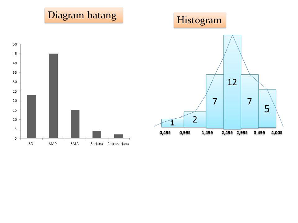 Diagram batang Histogram 1 1 2 2 7 7 12 7 7 5 5 0,495 0,995 1,495 2,495 2,995 3,495 4,005