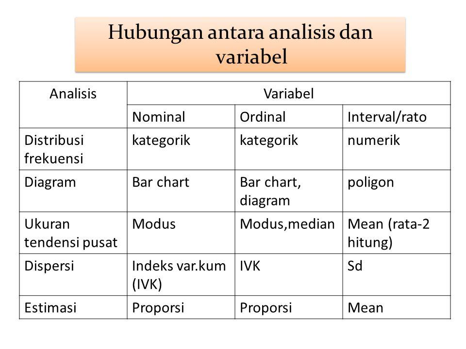 AnalisisVariabel NominalOrdinalInterval/rato Distribusi frekuensi kategorik numerik DiagramBar chartBar chart, diagram poligon Ukuran tendensi pusat M