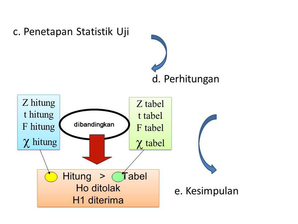 c. Penetapan Statistik Uji d. Perhitungan e. Kesimpulan Z hitung t hitung F hitung  hitung Z hitung t hitung F hitung  hitung Z tabel t tabel F tabe