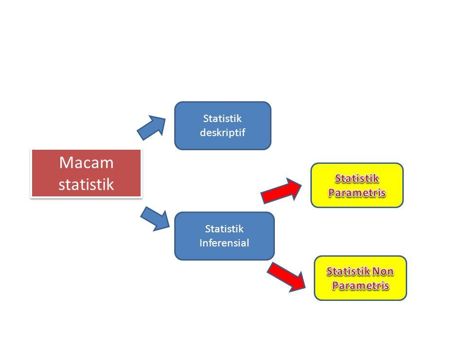 Untuk mengetahui apakah hipotesis diterima atau ditolak berdasarka data yg telah dikumpulkan II.
