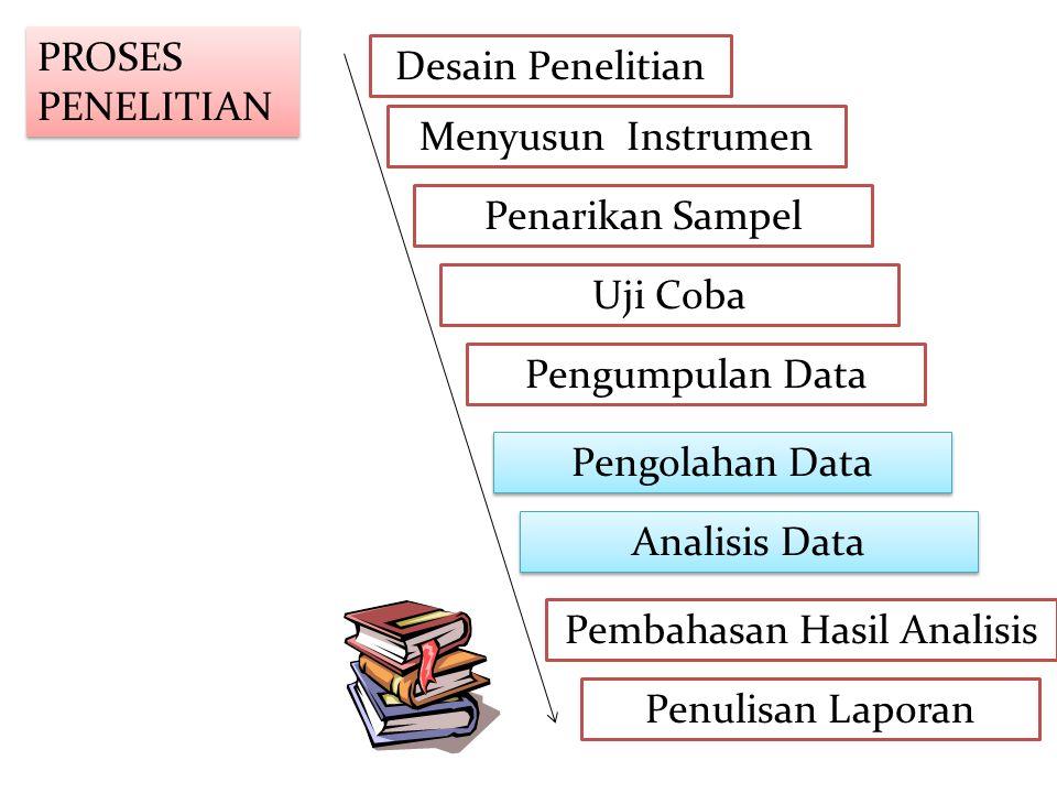 Desain Penelitian Menyusun Instrumen Penarikan Sampel Uji Coba Pengumpulan Data Analisis Data Pengolahan Data Pembahasan Hasil Analisis Penulisan Lapo
