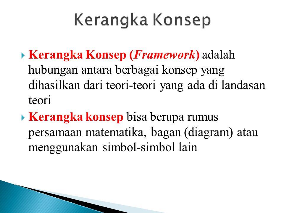  Kerangka Konsep (Framework) adalah hubungan antara berbagai konsep yang dihasilkan dari teori-teori yang ada di landasan teori  Kerangka konsep bis