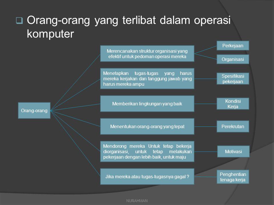  Orang-orang yang terlibat dalam operasi komputer  Manajemen Operasi  Personel  Perencanaan dan kontrol  Manajemen standart  Manajemen konversi dan kontrol data  Pustakawan File  Pengoperasian komputer  Manajemen telekomunikasi  Manajemen Software  Pemrograman software NURAHMAN
