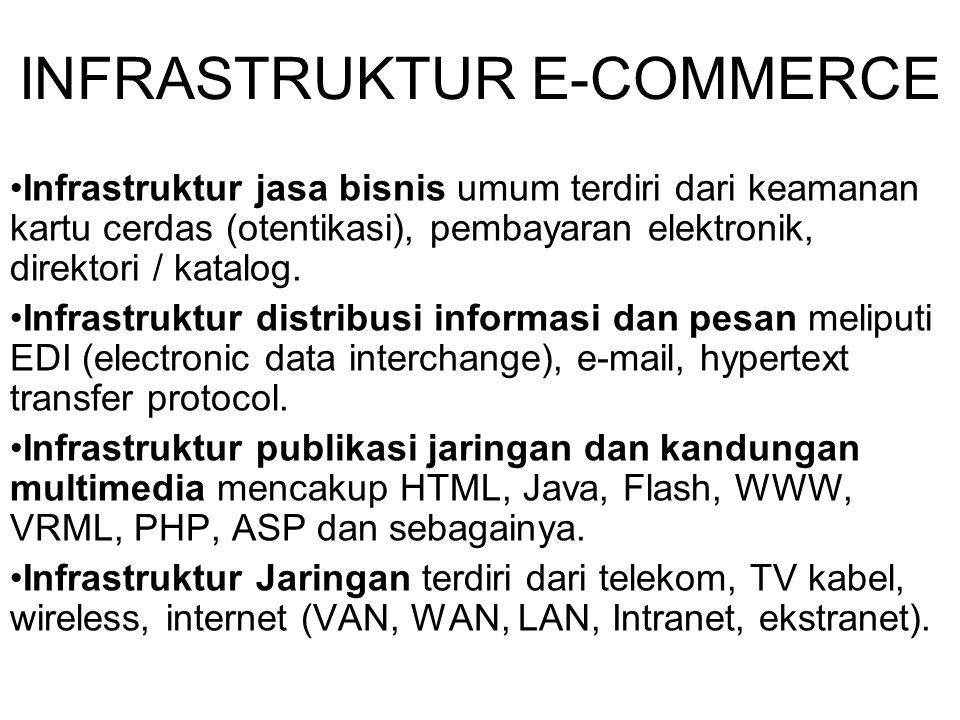 KLASIFIKASI E-COMMERCE Business-to-business (B2B).
