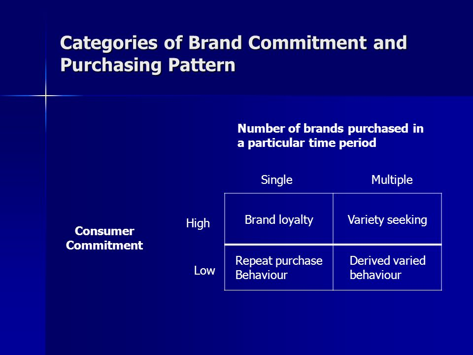 Categories of Brand Commitment and Purchasing Pattern Number of brands purchased in a particular time period Brand loyaltyVariety seeking Repeat purch