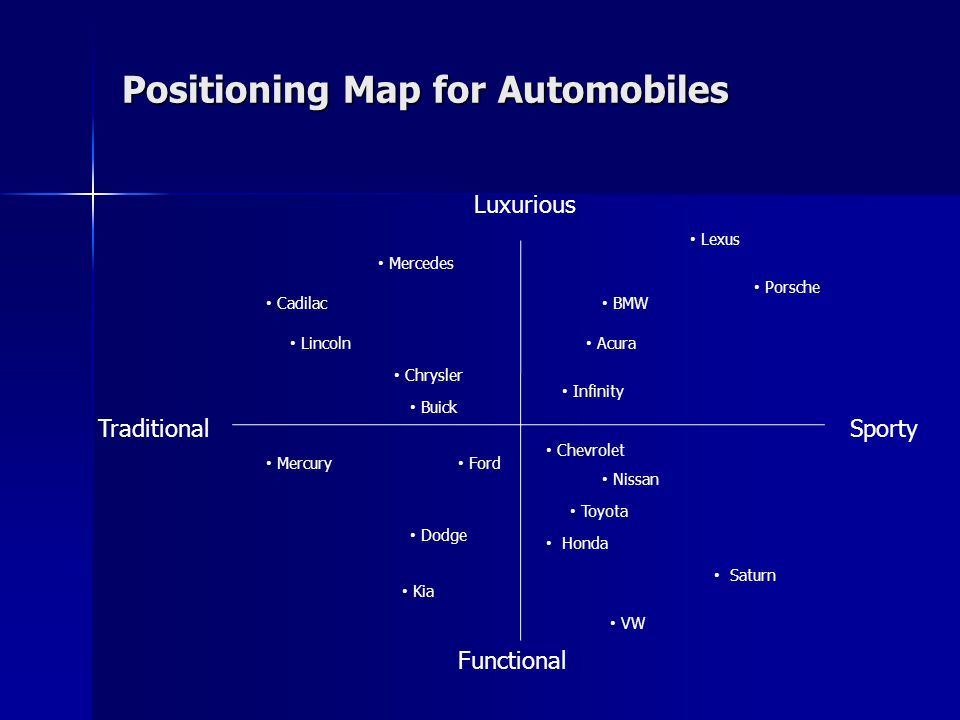 Positioning Map for Automobiles Luxurious Sporty Functional Traditional Lexus Porsche BMW Infinity Acura Mercedes Cadilac Lincoln Chrysler Buick Ford