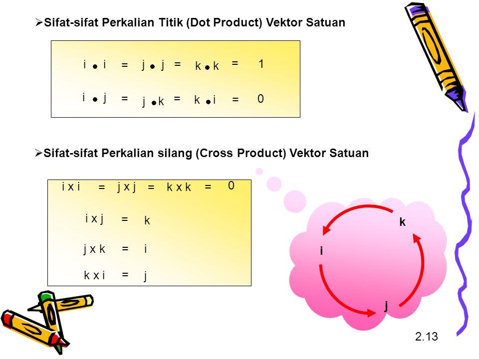 2.13 i j k  Sifat-sifat Perkalian Titik (Dot Product) Vektor Satuan = = == = = 1 0 ii  ji  jj  kj  kk  ik   Sifat-sifat Perkalian silang (Cros