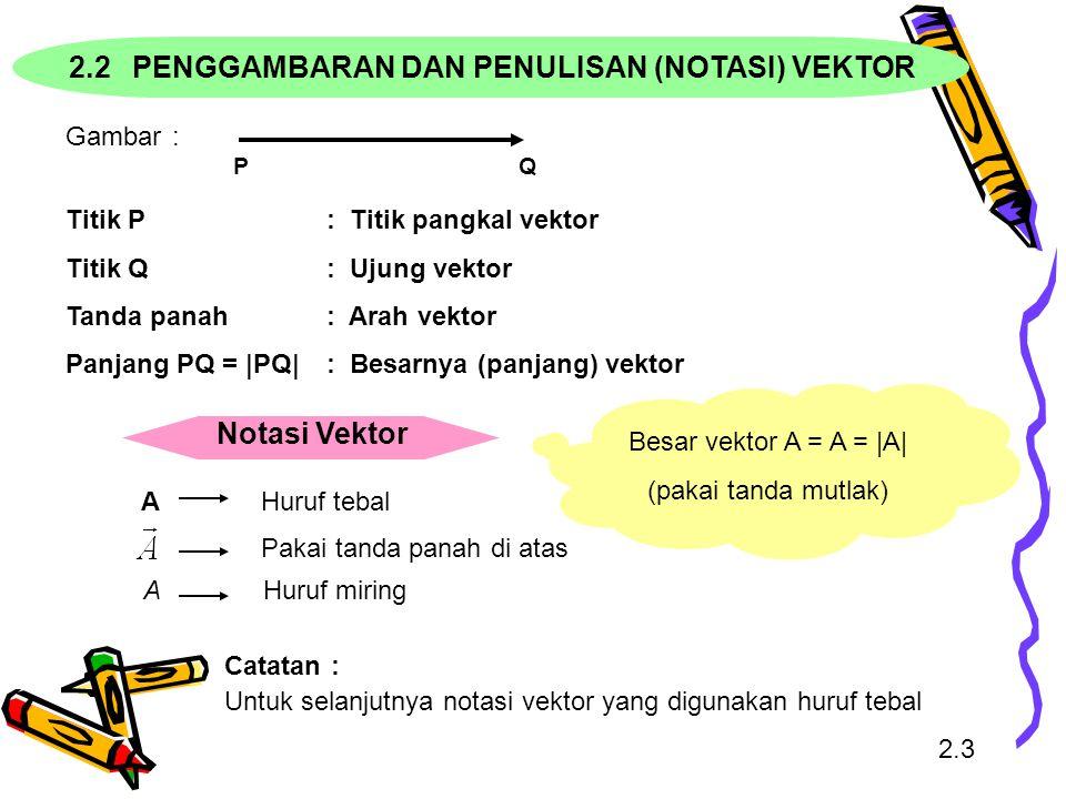 Gambar: PQ Titik P : Titik pangkal vektor Titik Q: Ujung vektor Tanda panah: Arah vektor Panjang PQ = |PQ| : Besarnya (panjang) vektor 2.3 Catatan: Un