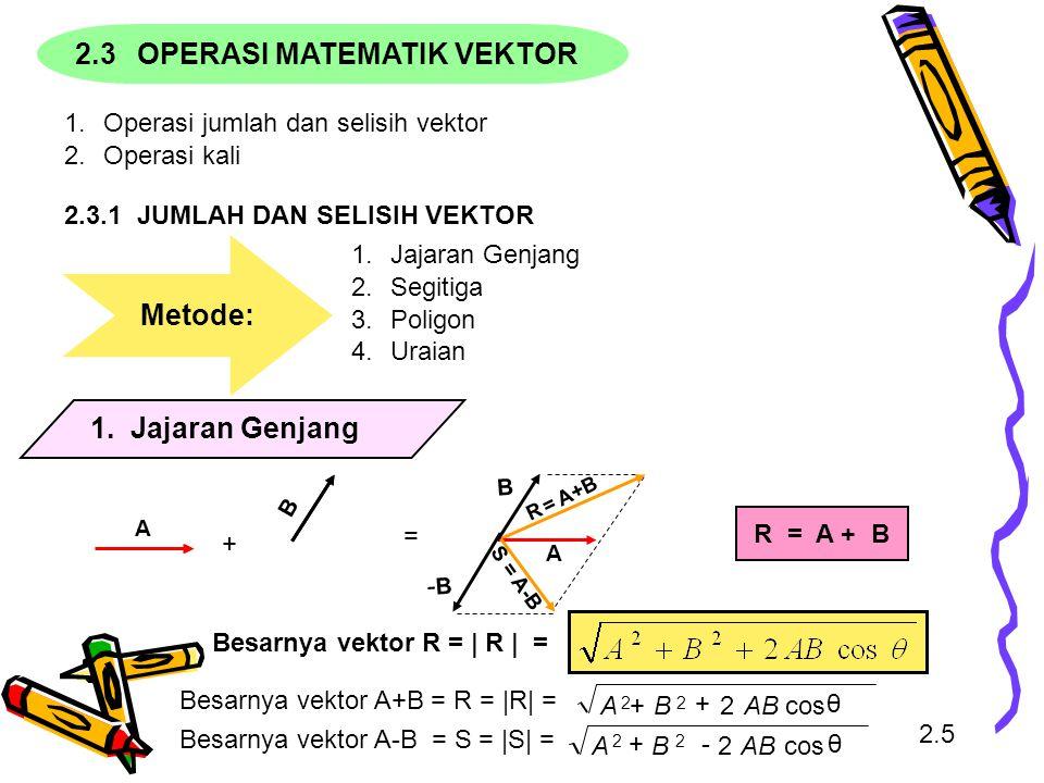 2.3OPERASI MATEMATIK VEKTOR 1.Operasi jumlah dan selisih vektor 2.Operasi kali 2.3.1 JUMLAH DAN SELISIH VEKTOR Metode: 1.Jajaran Genjang 2.Segitiga 3.