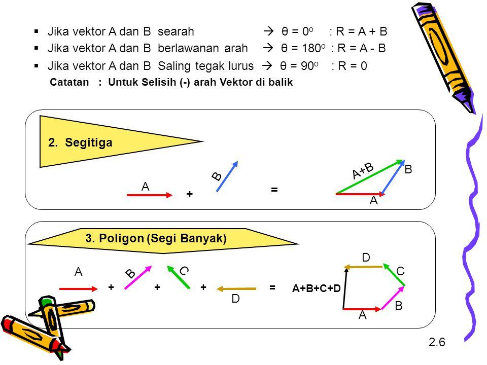 2.6 2. Segitiga 3. Poligon (Segi Banyak)  Jika vektor A dan B searah  θ = 0 o : R = A + B  Jika vektor A dan B berlawanan arah  θ = 180 o : R = A