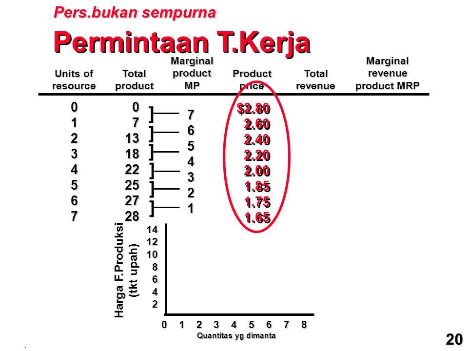 Units of resourceTotalproduct MarginalproductMP ProductpriceTotalrevenue Marginalrevenue product MRP Permintaan T.Kerja ] ] ] ] ] ] 01234567 0 7131822