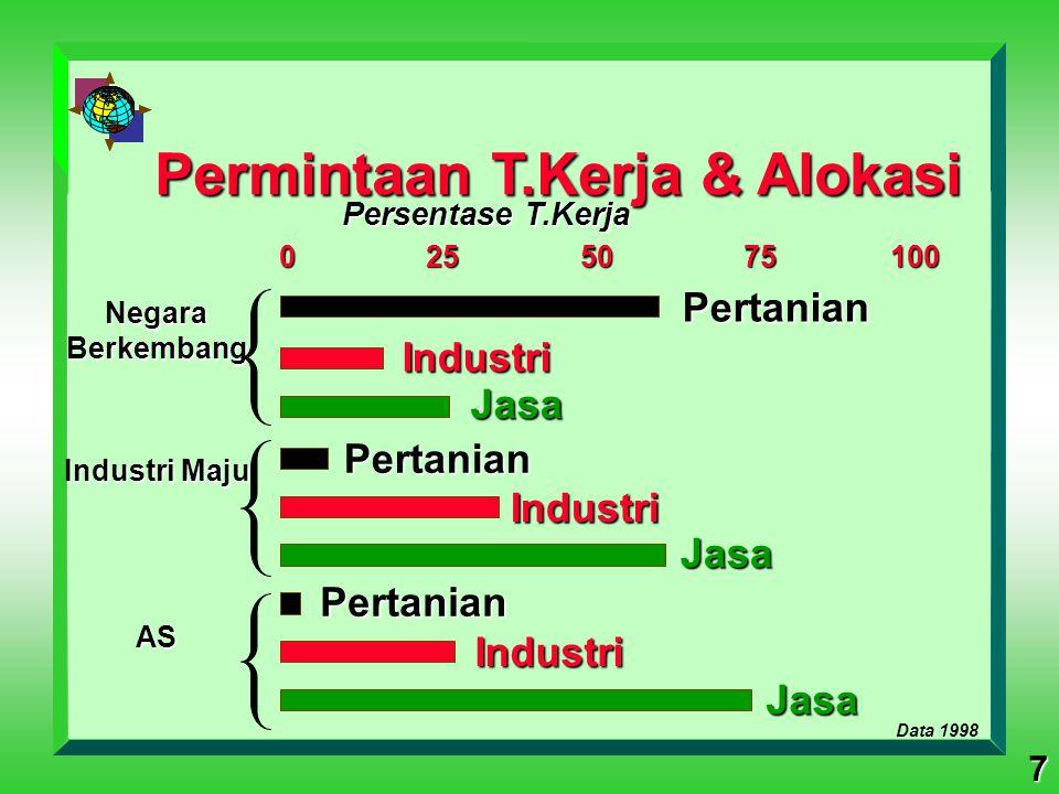 7 Persentase T.Kerja 0 25 50 75 100 NegaraBerkembang Industri Maju AS Permintaan T.Kerja & Alokasi Data 1998 PertanianPertanian Pertanian Industri Ind