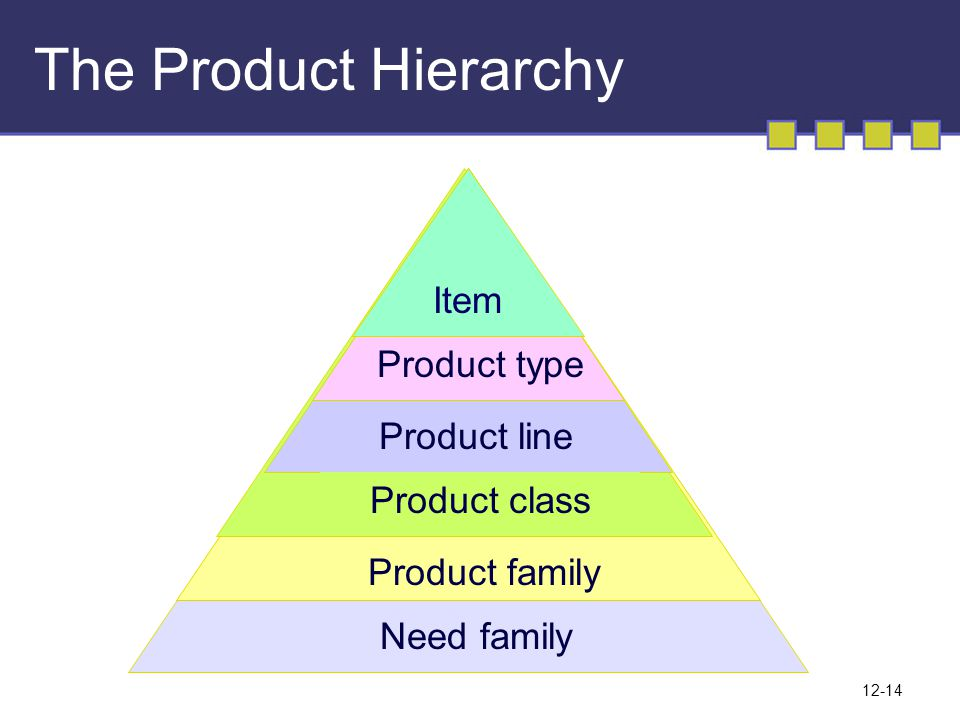12-14 The Product Hierarchy Need family Product family Product class Product line Product type Item