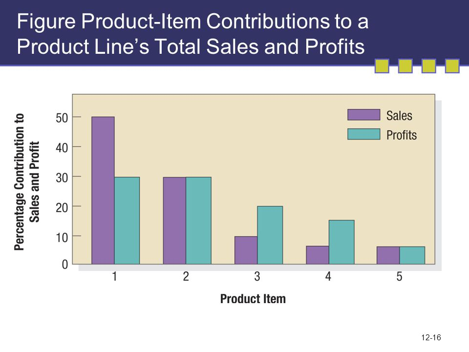 12-16 Figure Product-Item Contributions to a Product Line's Total Sales and Profits