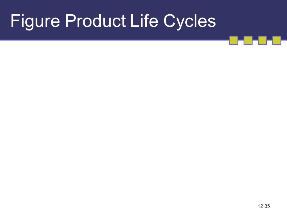 12-35 Figure Product Life Cycles