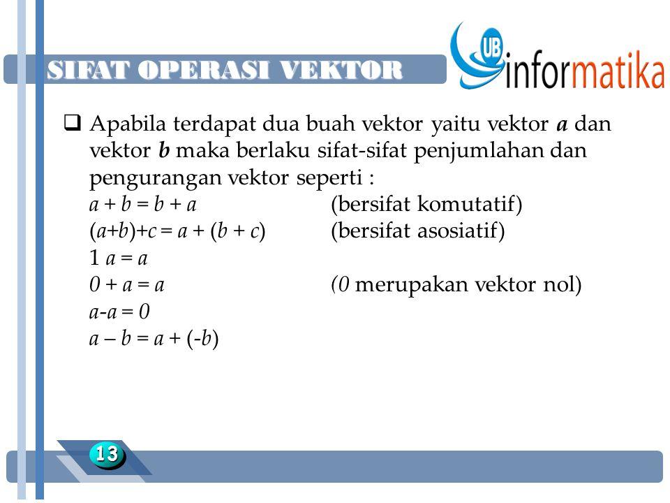 SIFAT OPERASI VEKTOR 1313  Apabila terdapat dua buah vektor yaitu vektor a dan vektor b maka berlaku sifat-sifat penjumlahan dan pengurangan vektor seperti : a + b = b + a (bersifat komutatif) (a+b)+c = a + (b + c)(bersifat asosiatif) 1 a = a 0 + a = a(0 merupakan vektor nol) a-a = 0 a – b = a + (-b)