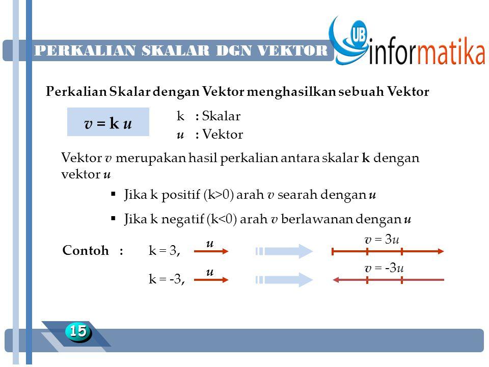 PERKALIAN SKALAR DGN VEKTOR 1515 Perkalian Skalar dengan Vektor menghasilkan sebuah Vektor v = k u k: Skalar u: Vektor Vektor v merupakan hasil perkalian antara skalar k dengan vektor u Contoh:  Jika k positif (k>0) arah v searah dengan u  Jika k negatif (k<0) arah v berlawanan dengan u k = 3, u v = 3u k = -3, u v = -3u