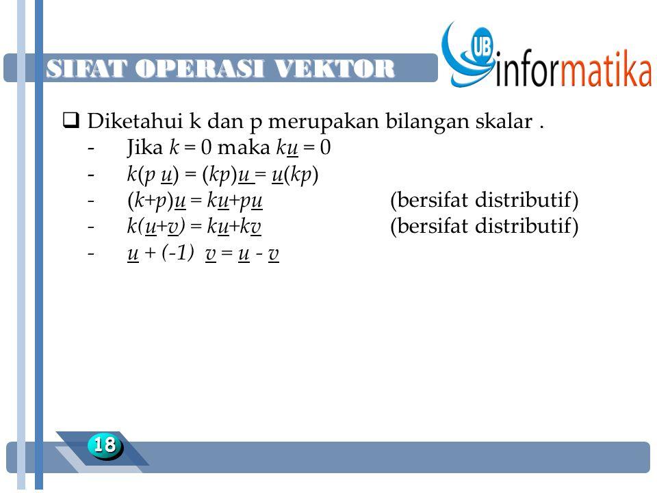 SIFAT OPERASI VEKTOR 1818  Diketahui k dan p merupakan bilangan skalar. -Jika k = 0 maka ku = 0 -k(p u) = (kp)u = u(kp) -(k+p)u = ku+pu(bersifat dist