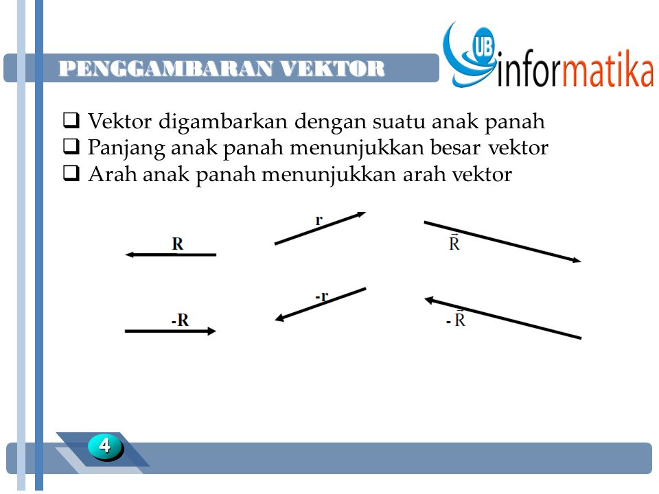 NOTASI VEKTOR 55  Vektor sebagai bilangan pasangan dapat dituliskan sebagai : u = (a,b) a = komponen mendatar b = komponen vertikal  Vektor sebagai kombinasi vektor satuan i dan j u = ai+bj