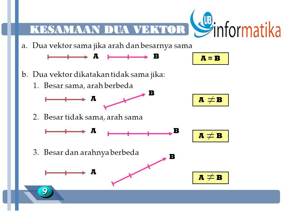 KESAMAAN DUA VEKTOR 99 a.Dua vektor sama jika arah dan besarnya sama AB A = B b.Dua vektor dikatakan tidak sama jika: 1.Besar sama, arah berbeda A B A