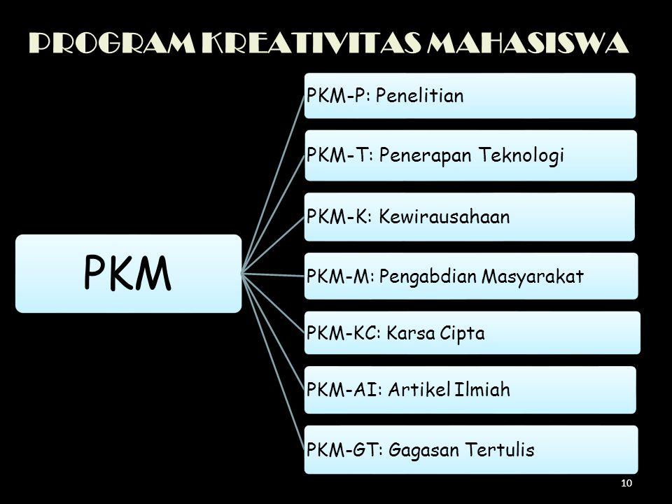 PROGRAM KREATIVITAS MAHASISWA PKM PKM-P: Penelitian PKM-T: Penerapan Teknologi PKM-K: Kewirausahaan PKM-M: Pengabdian Masyarakat PKM-KC: Karsa Cipta P