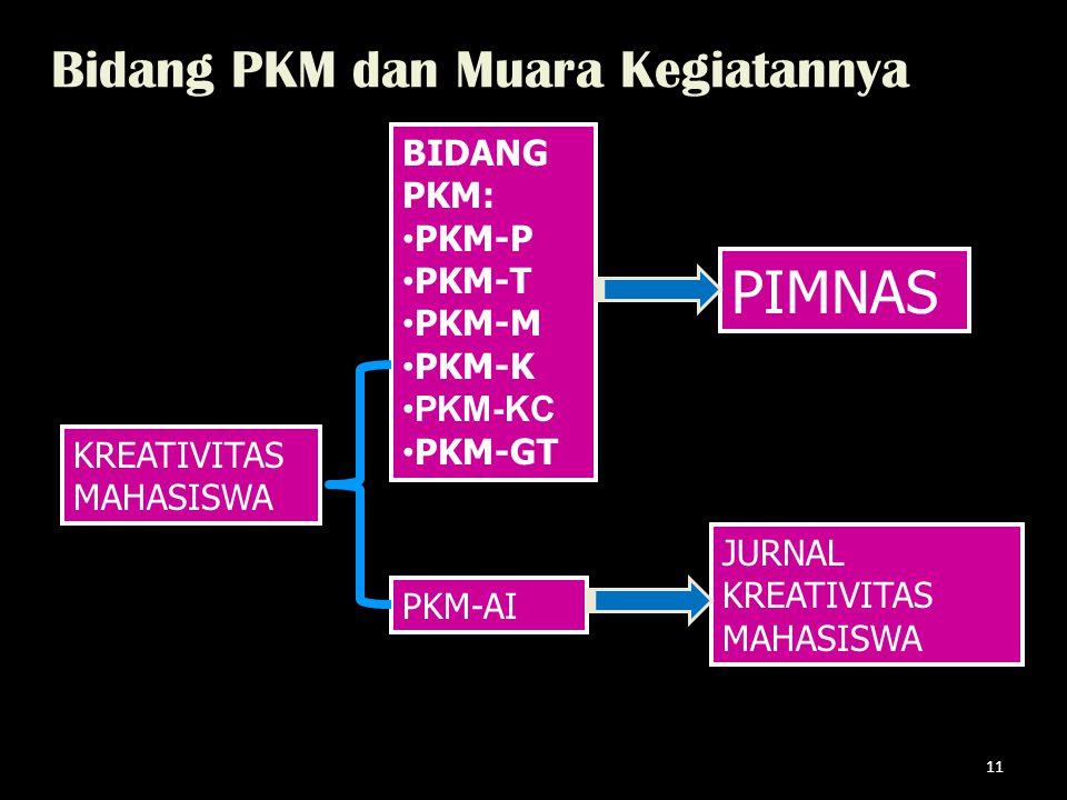 Bidang PKM dan Muara Kegiatannya 11 KREATIVITAS MAHASISWA BIDANG PKM: PKM-P PKM-T PKM-M PKM-K PKM-KC PKM-GT PKM-AI PIMNAS JURNAL KREATIVITAS MAHASISWA