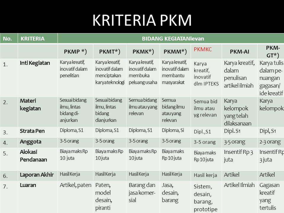 KRITERIA PKM No.KRITERIABIDANG KEGIATANlevan PKMP *)PKMT*)PKMK*)PKMM*) PKMKC PKM-AI PKM- GT*) 1. Inti Kegiatan Karya kreatif, inovatif dalam penelitia