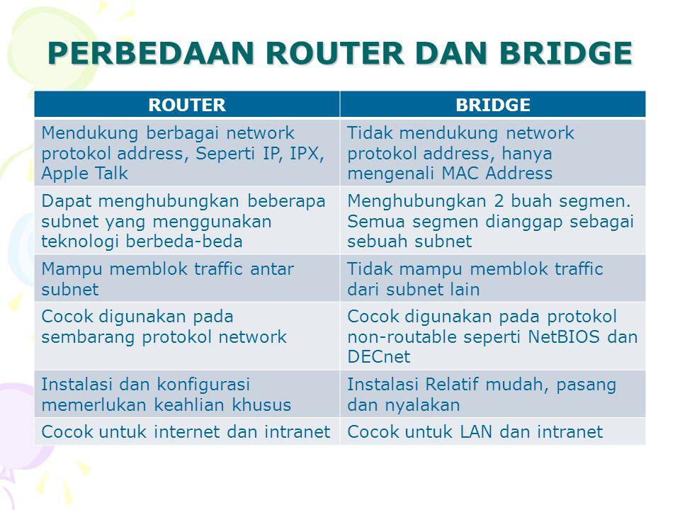 PERBEDAAN ROUTER DAN BRIDGE ROUTERBRIDGE Mendukung berbagai network protokol address, Seperti IP, IPX, Apple Talk Tidak mendukung network protokol add