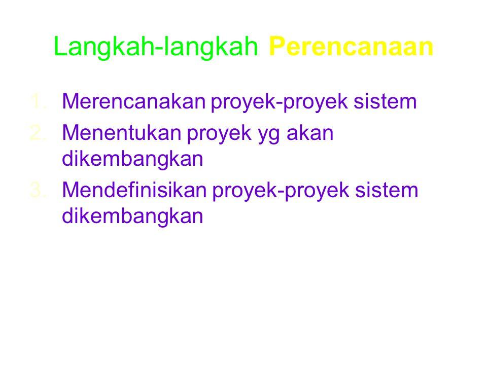 Langkah-langkah Perencanaan 1.Merencanakan proyek-proyek sistem 2.Menentukan proyek yg akan dikembangkan 3.Mendefinisikan proyek-proyek sistem dikemba
