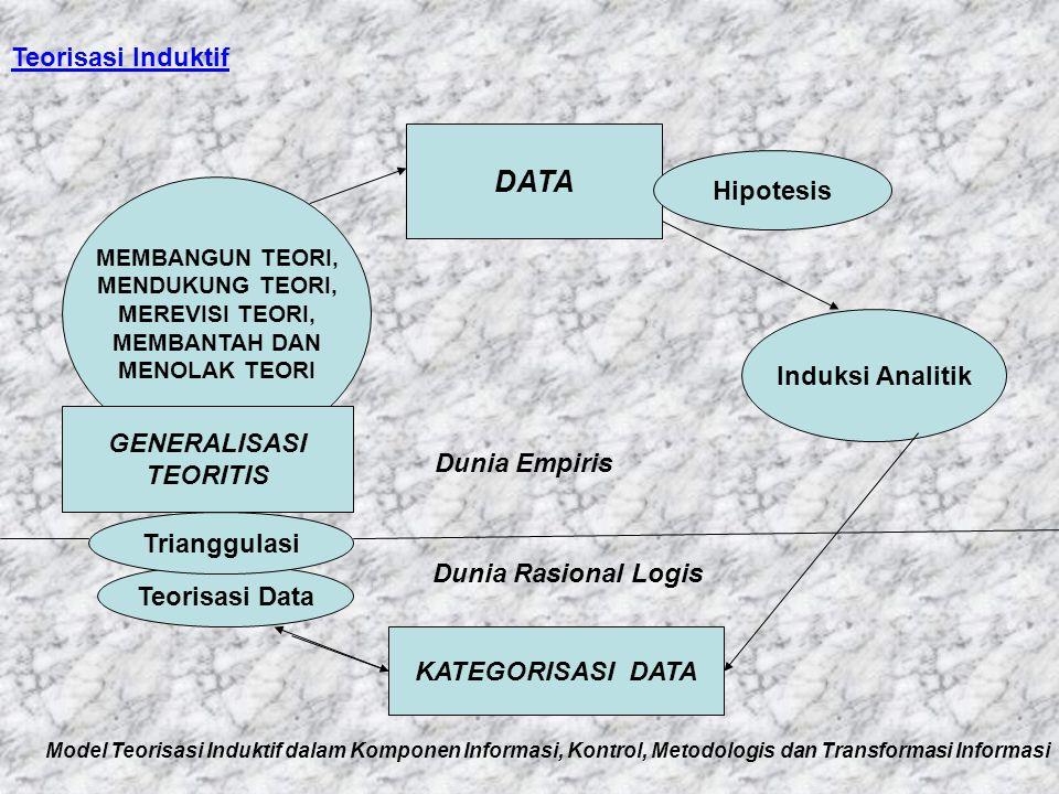 DATA Hipotesis MEMBANGUN TEORI, MENDUKUNG TEORI, MEREVISI TEORI, MEMBANTAH DAN MENOLAK TEORI GENERALISASI TEORITIS KATEGORISASI DATA Induksi Analitik Teorisasi Data Trianggulasi Dunia Empiris Dunia Rasional Logis Model Teorisasi Induktif dalam Komponen Informasi, Kontrol, Metodologis dan Transformasi Informasi Teorisasi Induktif