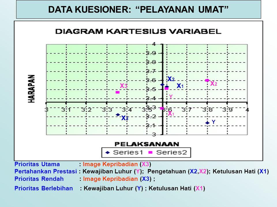 Prioritas Utama : Image Kepribadian (X3) Pertahankan Prestasi : Kewajiban Luhur (Y); Pengetahuan (X2,X2); Ketulusan Hati (X1) Prioritas Rendah : Image Kepribadian (X3) ; Prioritas Berlebihan : Kewajiban Luhur (Y) ; Ketulusan Hati (X1) PRIORITAS UTAMA PRIORITAS RENDAH PERTAHANKAN PRESTASI PRIORITAS BERLEBIHAN DATA KUESIONER: PELAYANAN UMAT x1 X2 X3 Y Y X1 X2 x3x3 Y x3x3 x1x1 Y x2x2 x2x2 x1x1