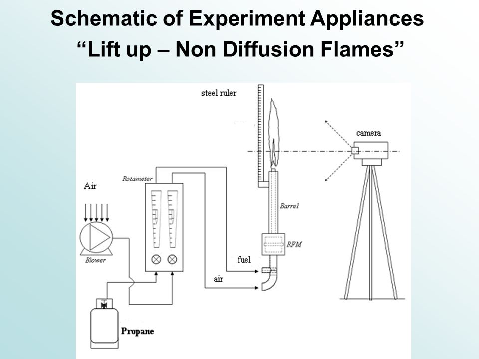 Schematic of Experiment Appliances Lift up – Non Diffusion Flames